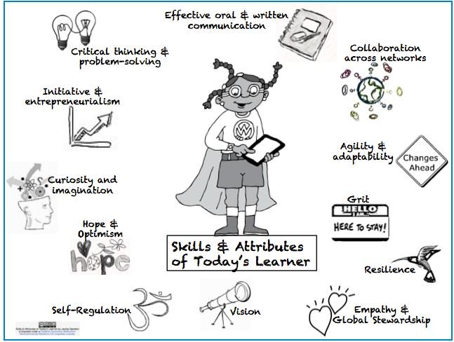 A3: Authentic learning develops the skills required of a 21st century learner  #aussieED http://t.co/ql884128s8
