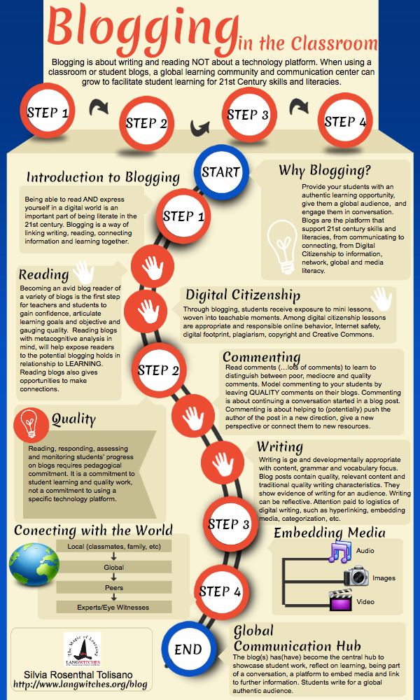 Blogging is about writing, reading and connecting, NOT about technology.  #edchat #blogging #education #EDchatDE http://t.co/SjqkHw8we5
