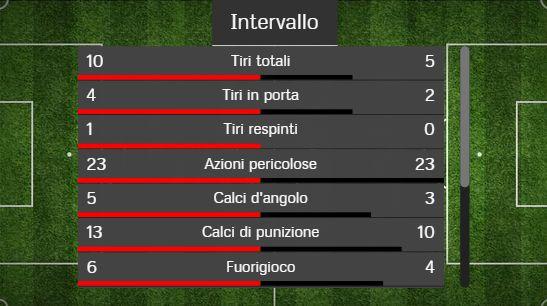 Il primo tempo tra Roma e Inter.
