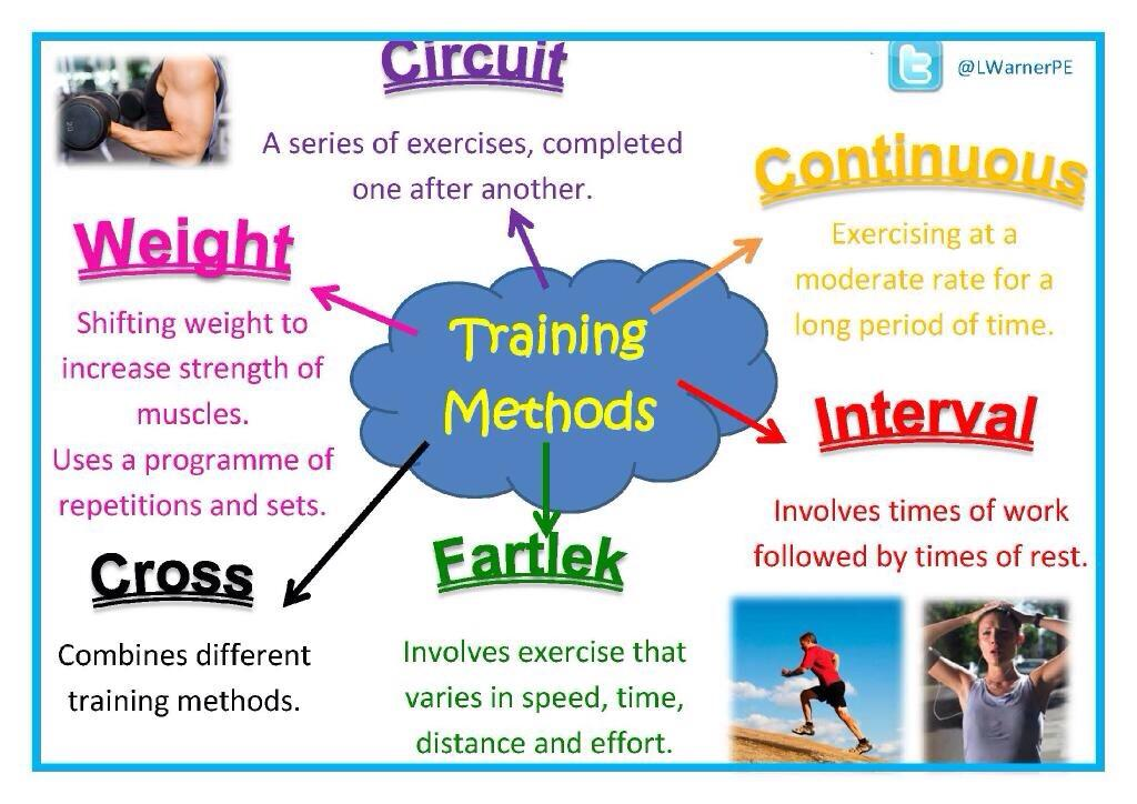 gcse pe coursework circuit training This type of work includes a number of physical activities performed one after the other in the form of a circle or circuit there are two basic variations: fixed load and individual load.