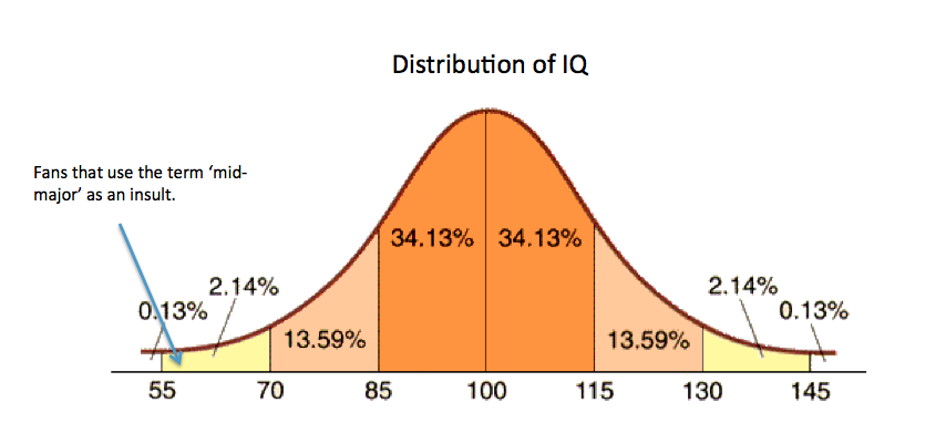 Fans that use the term 'mid-major' as an insult tend to score poorly on IQ tests. http://t.co/N8KkQpfKOy