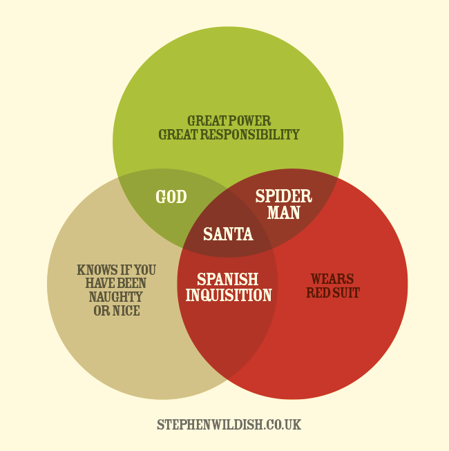 Fine work from @StephenWildish: The Santa Venn http://t.co/5iCaIQoSpM
