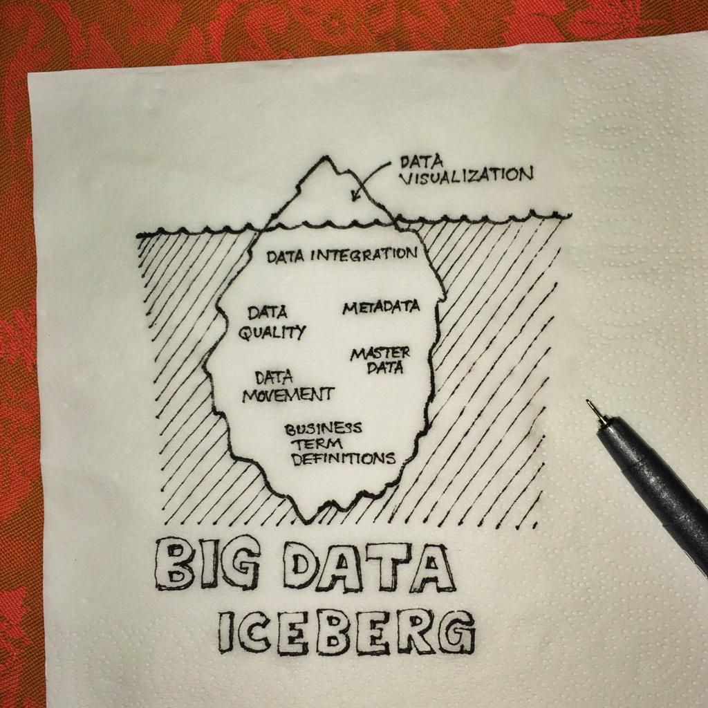 Another #ShareYourInsights napkin: #dataviz is sexy, but don't underestimate the rest of the #bigdata iceberg http://t.co/iRlSmCtiiS