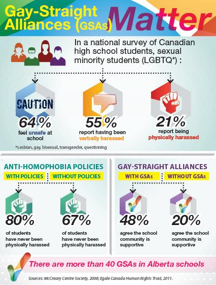 Gay-Straight Alliances help all students feel safer at schools. #abed #ableg #DEHR #LGBTQ http://t.co/LbVK7vIPBz