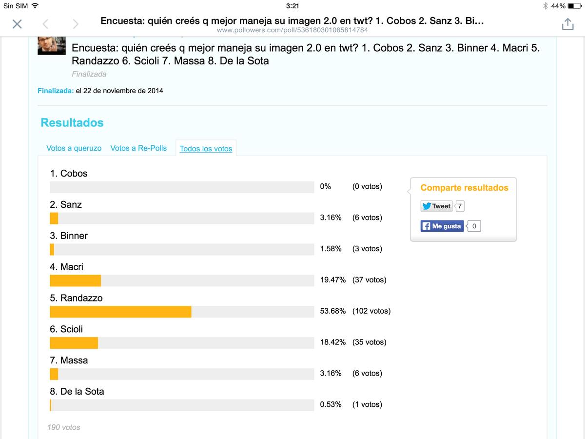 El #queruzoInvestiga de hoy tiene origen en esta encuesta que tiramos la semana pasada. Vayan digiriendo. http://t.co/yjSRyYXXql