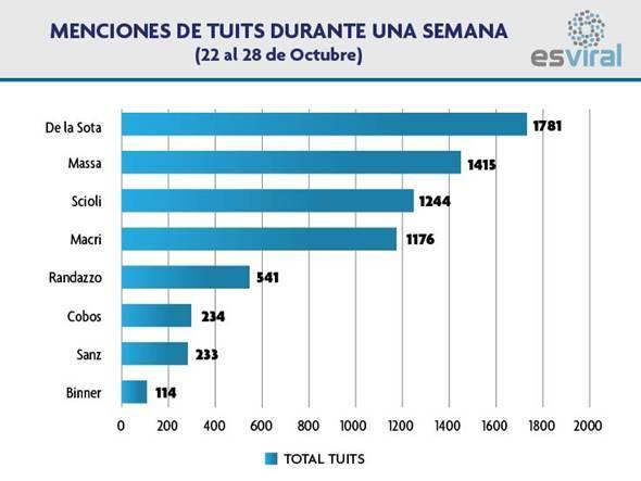 Acá está la distribución de menciones según candidatos. #queruzoInvestiga http://t.co/i3fW5GxJbw