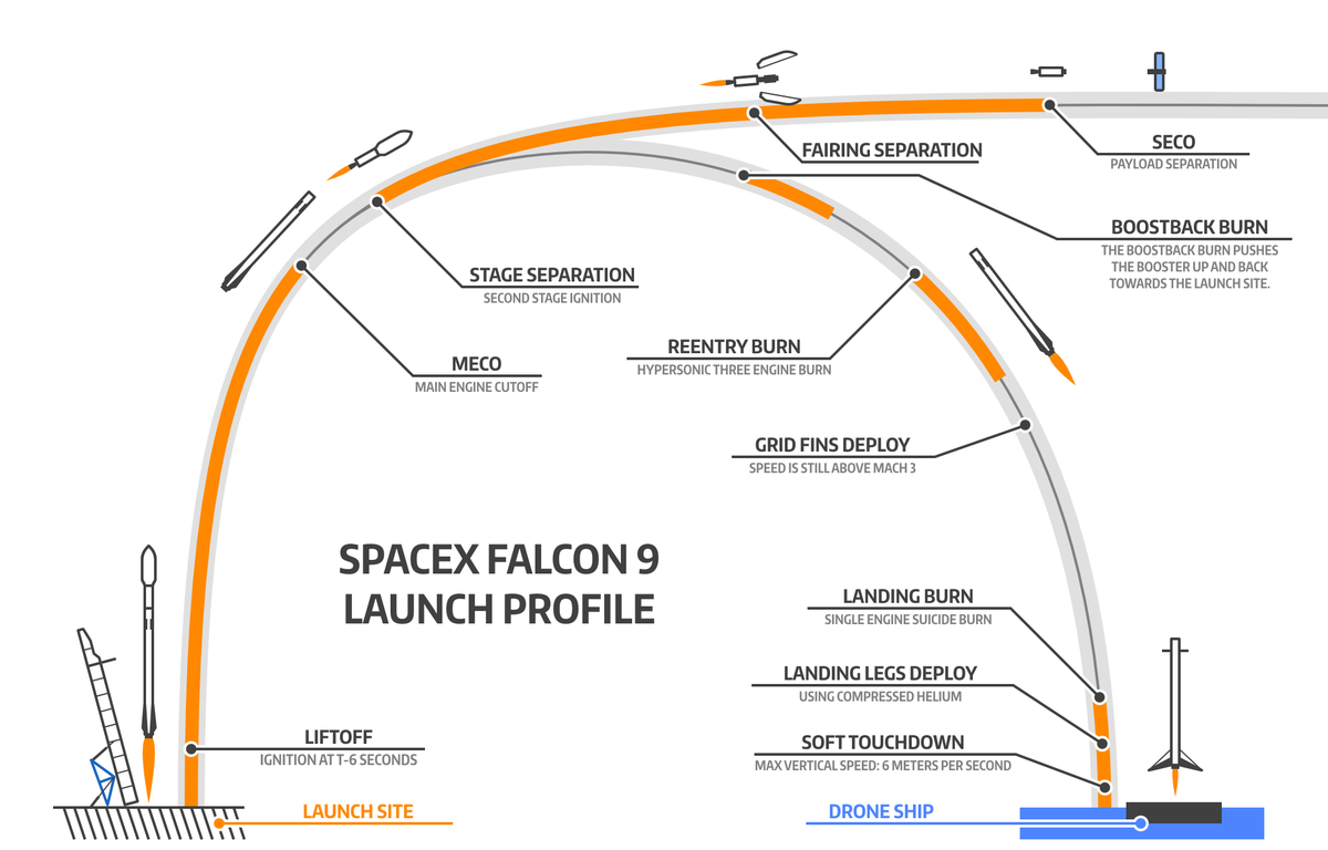 I'm excited to watch the @SpaceX launch on Friday. Here's why: http://t.co/2zqK7v9LKm http://t.co/1p4fOicMJi