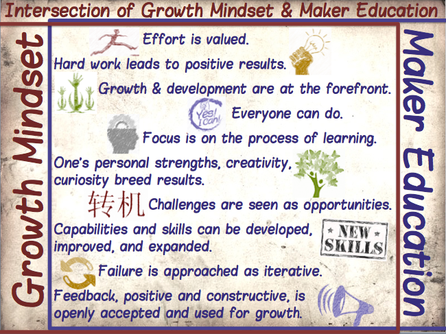 The Intersection of Growth Mindsets and Maker Education http://t.co/jco3vhcHoM #txeduchat #growthmindset #makered http://t.co/MeZWcxBUTJ