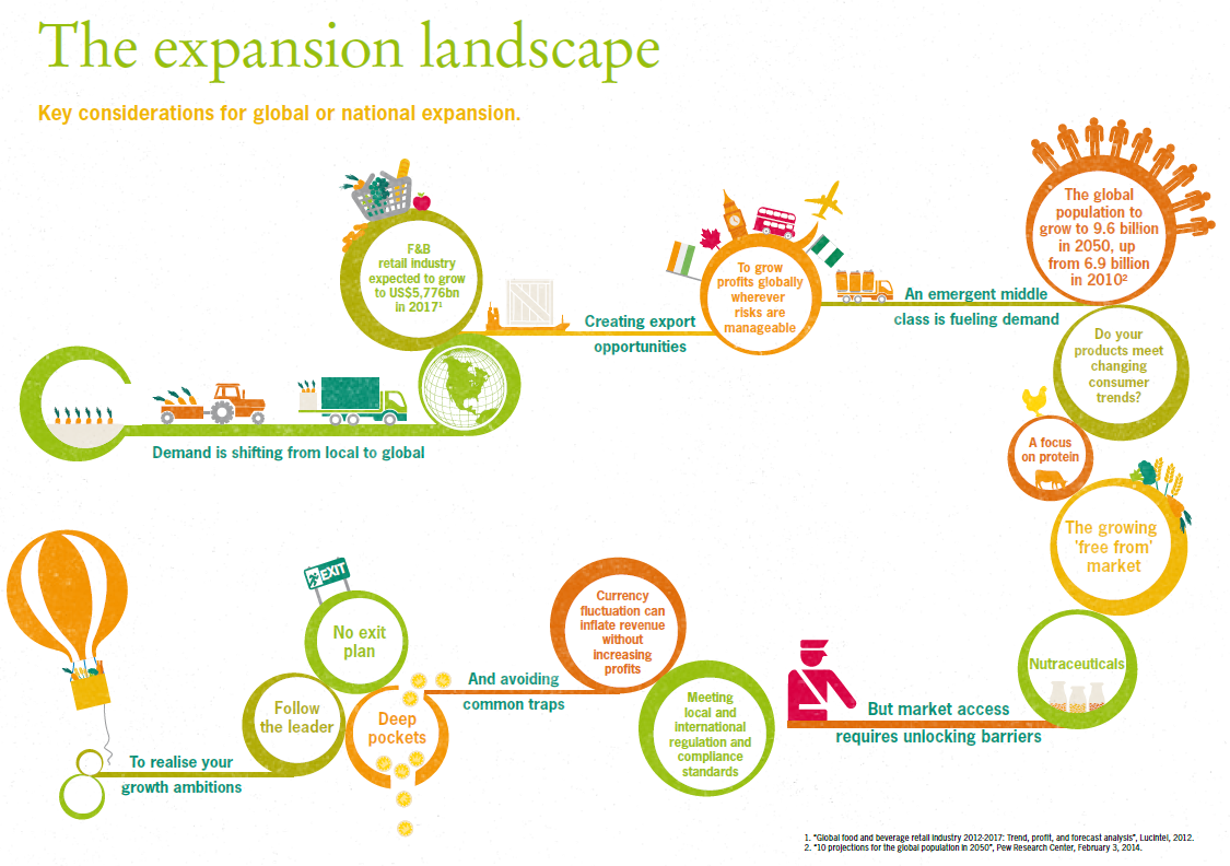 Grant Thornton On Twitter Does Your New Market Entry Plan Include
