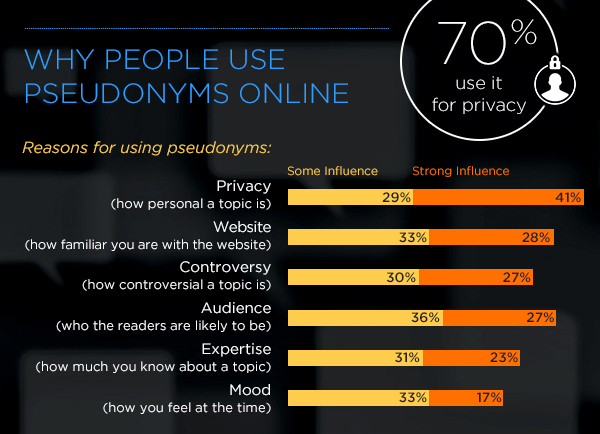 70% of pseudonym users cite privacy as #1 reason. Read more: http://t.co/OW48MhMRAN http://t.co/ys3DMTs9Oi