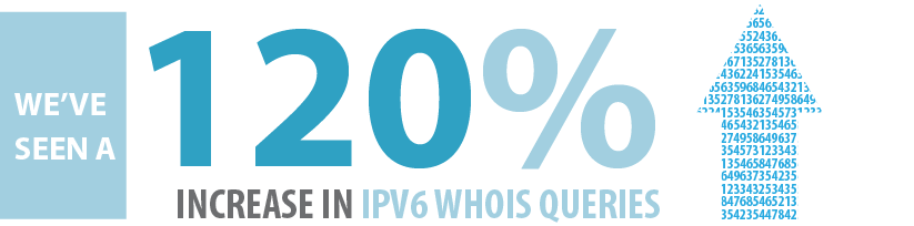 We've seen a 120% increase in IPv6 whois queries since last year. Up from 4.18% in Nov 2013 to 9.19% in Nov 2014 http://t.co/YyPQWHVdtD