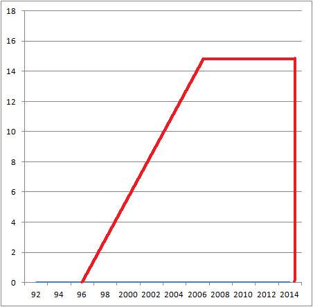 Aberdeen FC debt free. You could say the debt graph over the last 20 years looks quite appropriate... http://t.co/VVu6B7cW8b