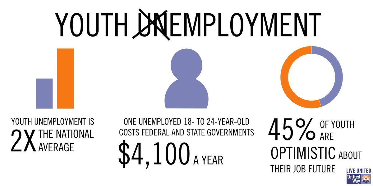A1: It's critical that we address youth unemployment, because it costs everyone. #MillennialMon http://t.co/xWzHOODlwr