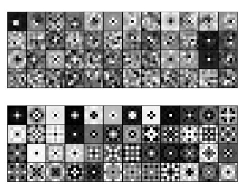 Deep Learning Neural Nets