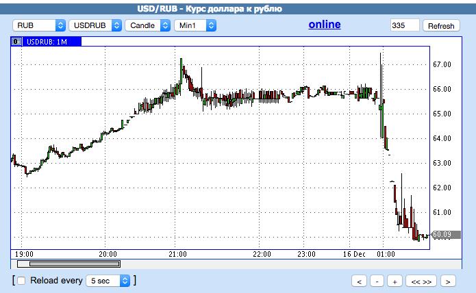 """Шесть рублей роста бивалютной корзины доллар/евро за один """"чёрный""""(?) день"""