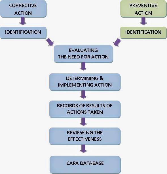 Daniele Casale On Twitter Corrective Action Preventive Action