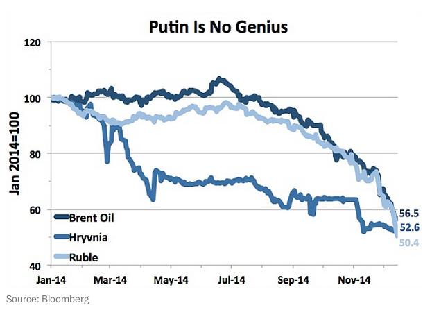 "Prez. Putin. #Russia's economy is doomed http://t.co/84nSf9hkHL http://t.co/F0jn5HyVUA""#apeurogpn Winter of Discontent - #sschat #EuroMaidan"