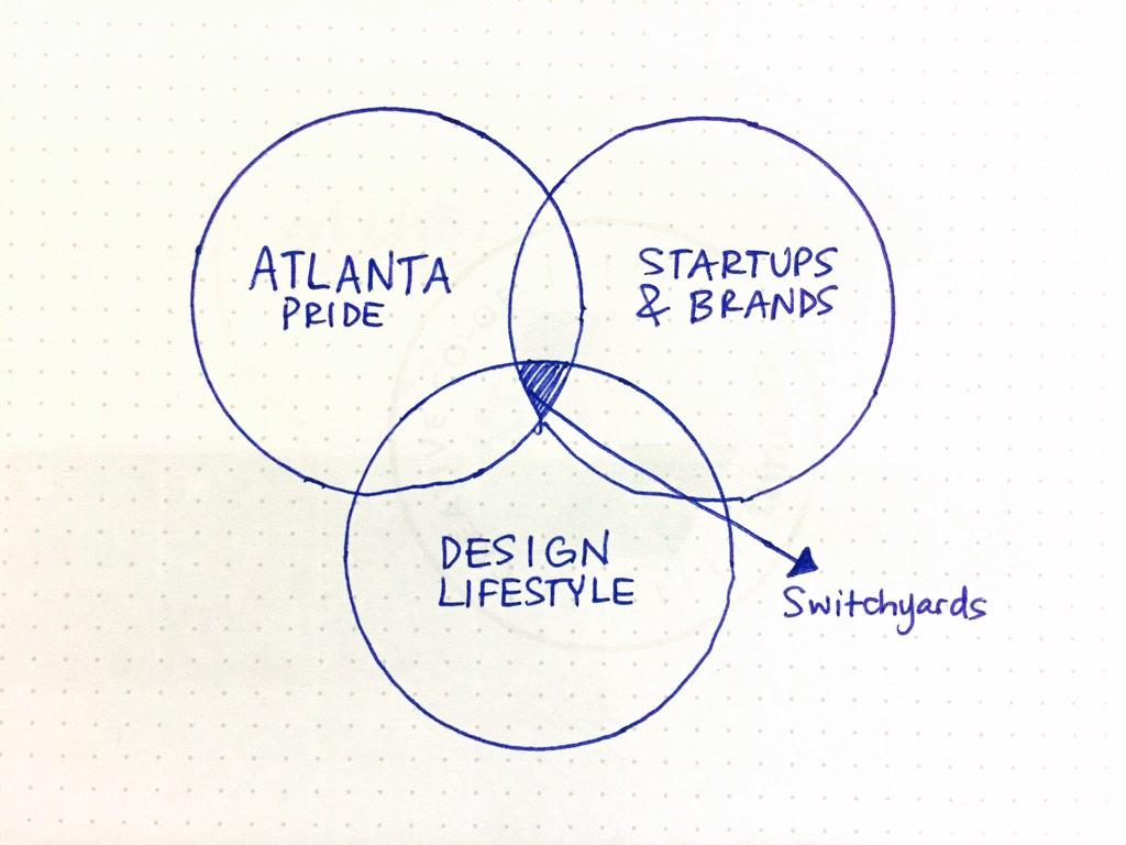Switchyards On Twitter Love Venn Diagrams The Logical Relations