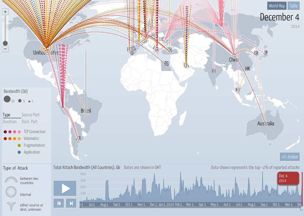 Symantec on twitter real time digital attack map ddos attacks on 722 pm 4 dec 2014 gumiabroncs Choice Image