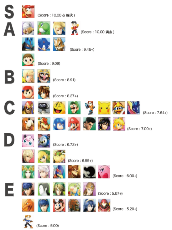 d1 on twitter the latest japanese smash 4 tier list is now