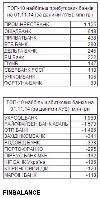НБУ с целью рефинансирования выдал банкам 500 млн грн - Цензор.НЕТ 4360