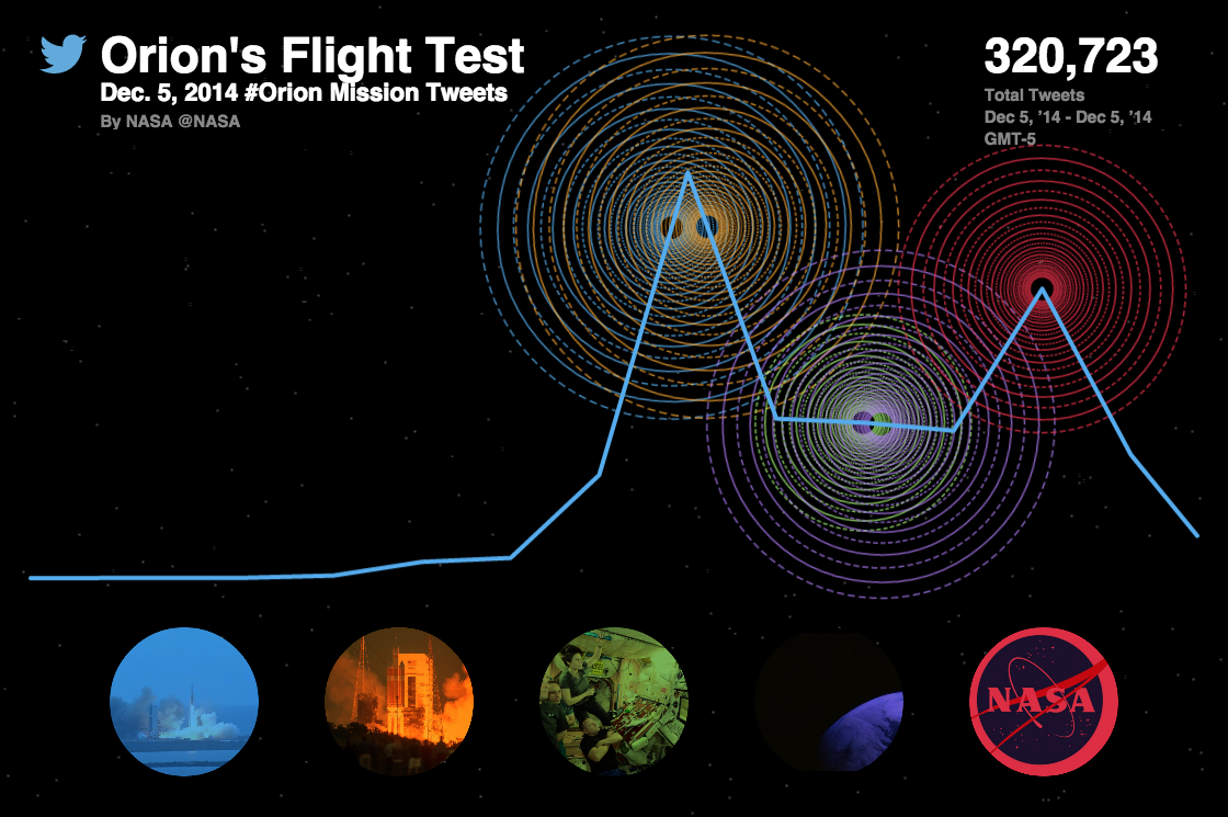 Orion's Flight Test: 320k tweets about #Orion today via @TwitterReverb http://t.co/1EcNRP818G http://t.co/HVFB0UcNtL