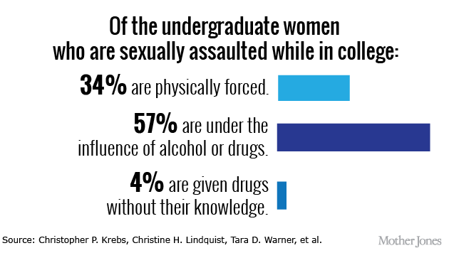 hazardous drinking and sexual assault essay Time to lower the drinking age&nbsp a lower age would discourage binge drinking and may help combat sexual assault.