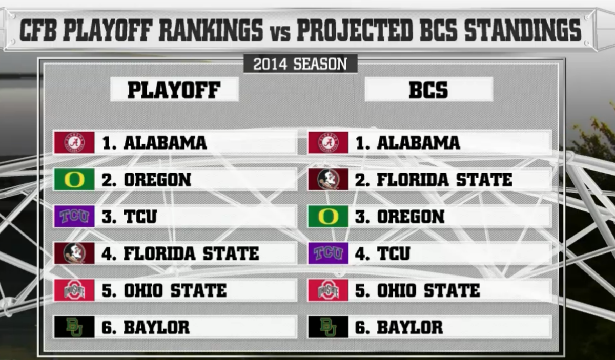 projected bcs rankings Did the bcs work well, in its final season, it did like magic for auburn the tigers' storybook season gained steam with the  miracle on the plains , when they miraculously defeated georgia on a 4th-and-forever hail mary.