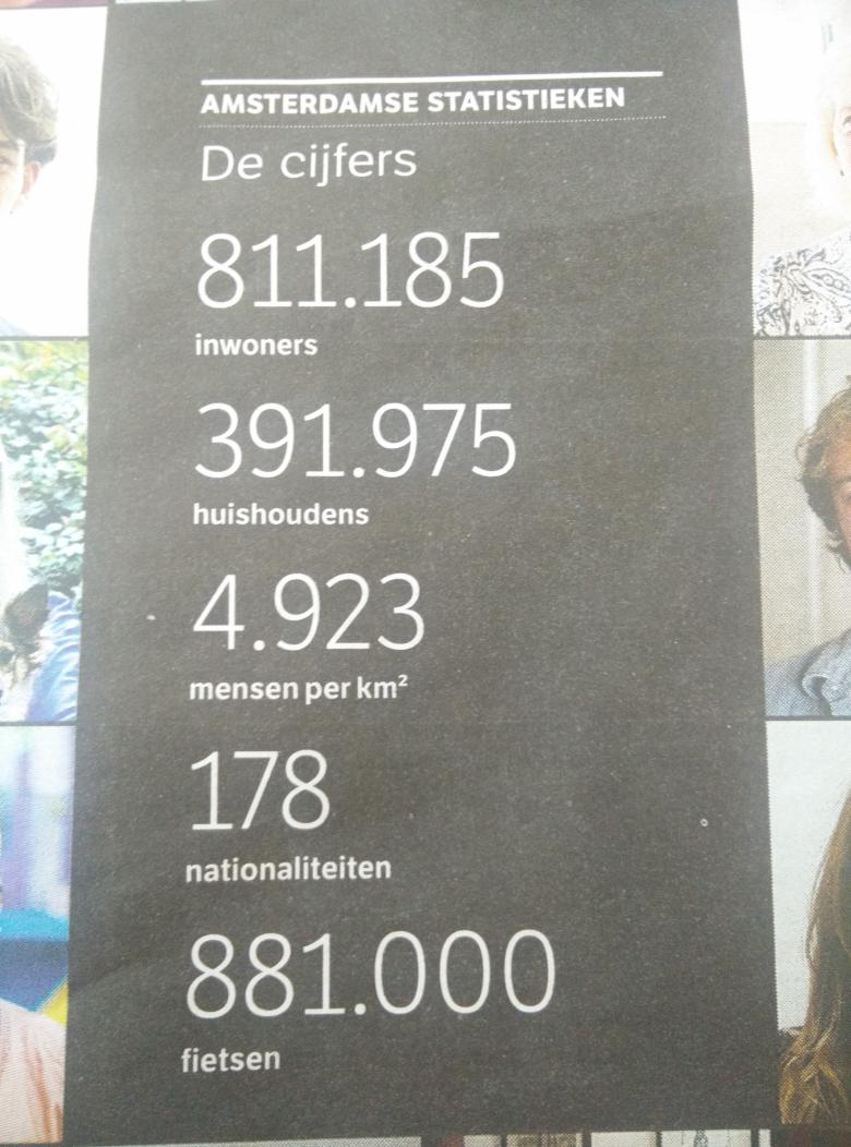 Amsterdam 811.185 people from 178 nationalities and 881.000 bikes http://t.co/gqbOX81ztD