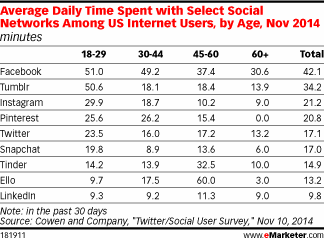 Average Time Per Day Americans Spend On Select Social Networks [TABLE] - http://t.co/D6mZ1By5bS #SocialMediaMarketing http://t.co/yYwyFtpN74