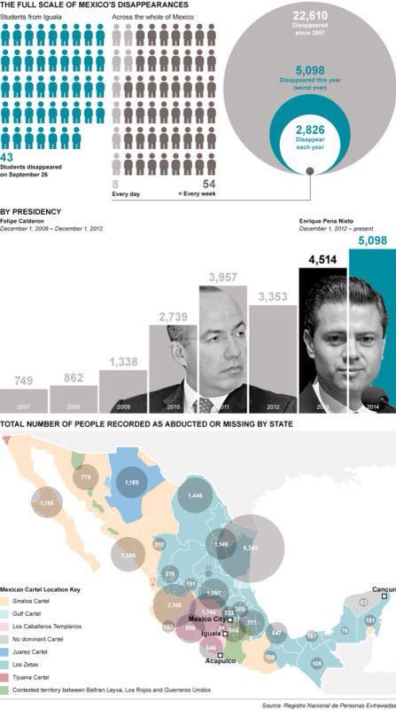 Revealed: the full scale of Mexico's 'disappearances' - via @Telegraph http://t.co/4CGXXkGpyg http://t.co/JHW15bTF1V