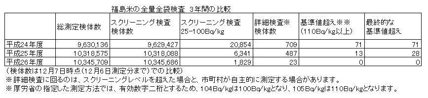 福島米の全袋検査について、最新の状況をまとめました。詳細はこちらで。 http://t.co/JgmUWRiFwS 全量全袋検査を開始して3年目、初めて基準値超えゼロを達成しそうです。 http://t.co/L90K8UHPRN