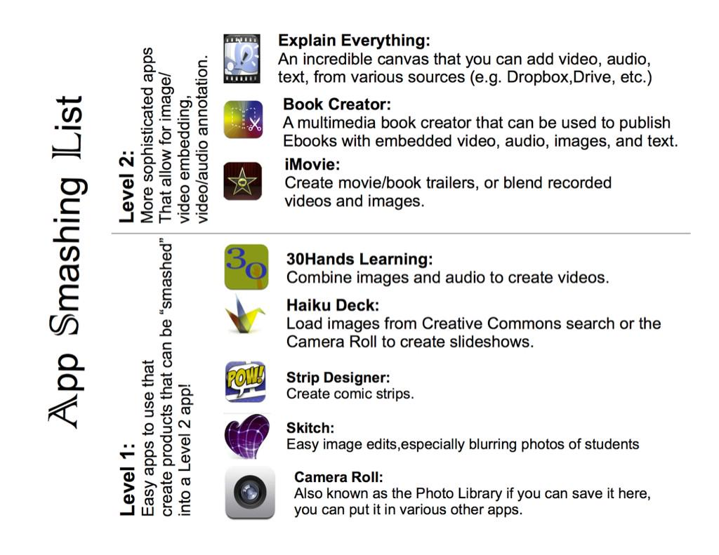 A5 #aussieED app smashing list 👇👇👇 http://t.co/moYHoSIJOb
