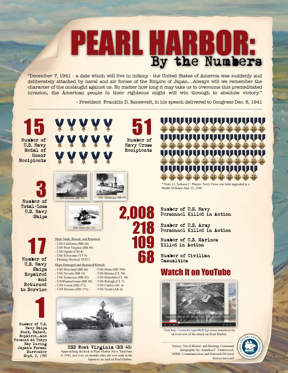 73rd anniv of #PearlHarbor attack today. Here's a graphic to learn a bit more about this fateful day http://t.co/XIL1WJxEWu