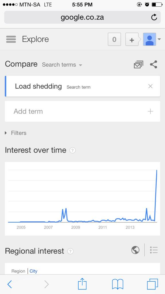 Load shedding keyword search volume over time http://t.co/qhcD4AL8VQ