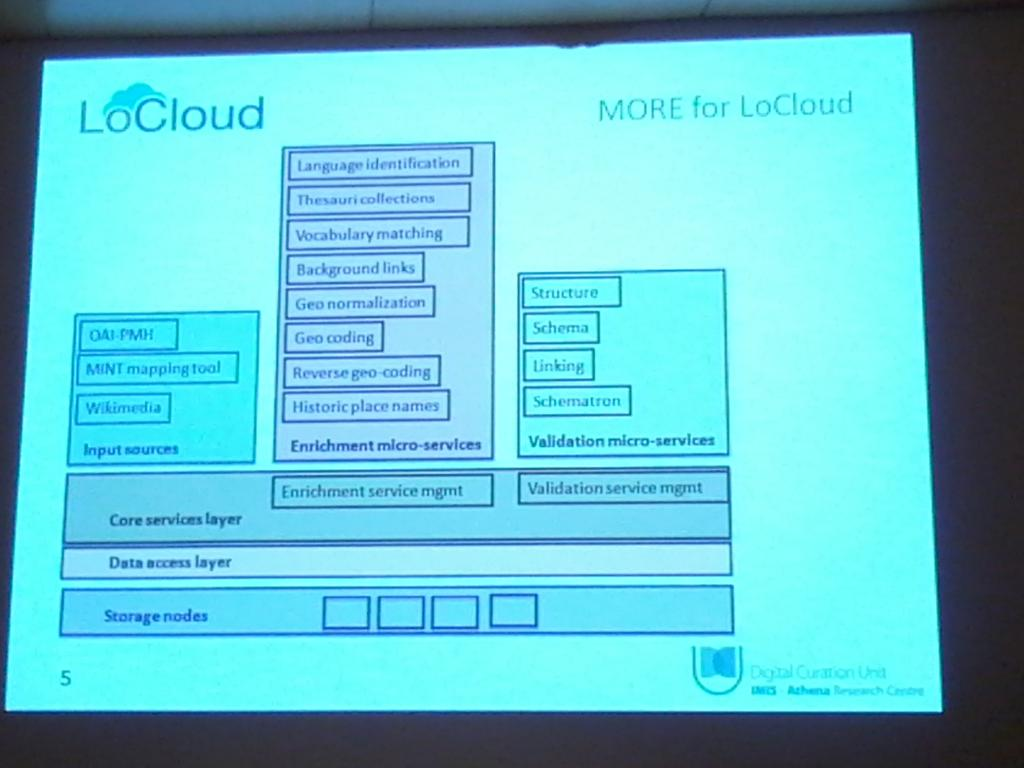 Panos Konstantopoulos explains LoCloud services distributed in Austria Spain and other countries #Ecultws14 http://t.co/W4VIrkZkNE
