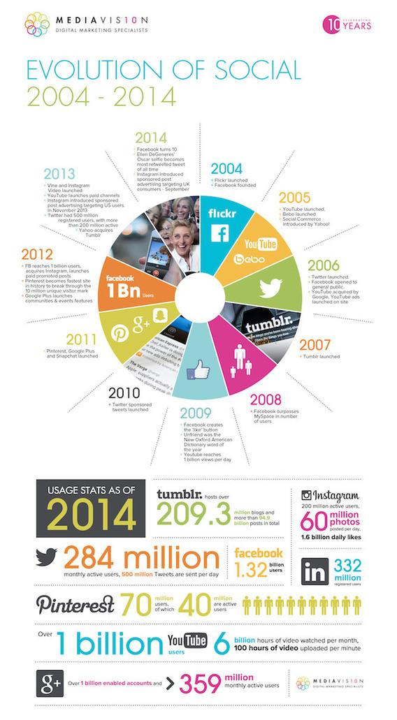 The Evolution of Social Media Since 2004 #Infographic - http://t.co/rAJDaoWVtO http://t.co/13rGwcnxXB