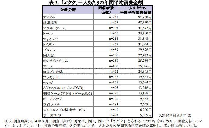 メモメモ アイドル市場は前年度比19.9%増の863億円…1人あたりの年間の平均消費金額94,738円 「オタク」を自認している人は23%うち67%が未婚 矢野経済研究所「オタク市場」調査 http://t.co/yEK62FKsVz http://t.co/TAljk0kE1X