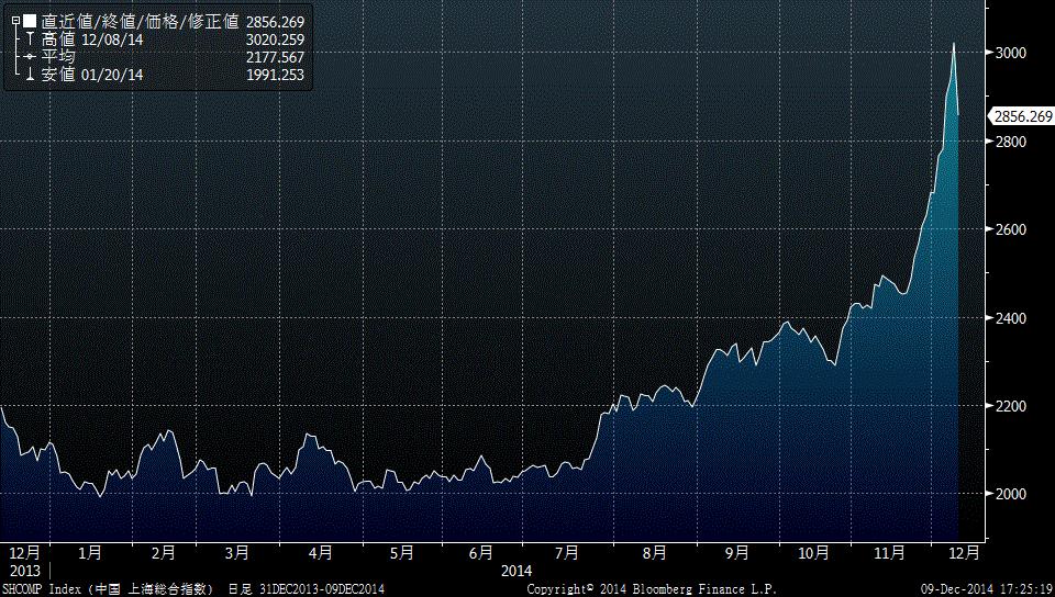 中国株の急落について聞かれるけど、チャートみれば解説いらないでしょ・・・。 http://t.co/t4ohlzezZj