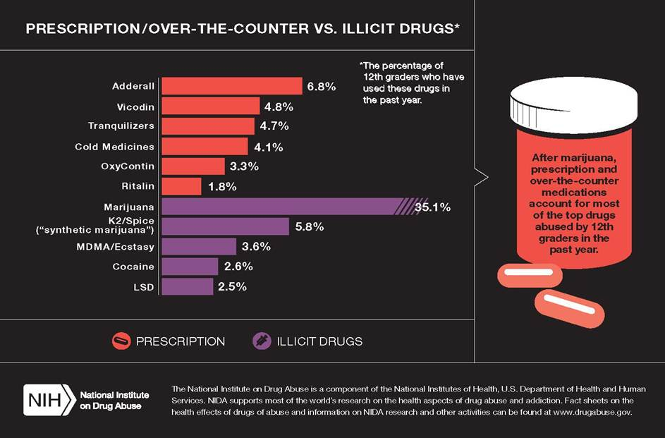 T4 2014 rates of #Rx and illicit drug use. #MTF2014 http://t.co/m972QB7muF