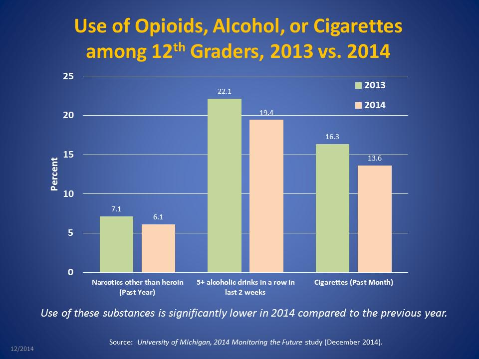 GRAPH: The use of narcotics other than heroin among 12th graders is down significantly in 2014 #MTF2014 http://t.co/G6XeWxBWUk