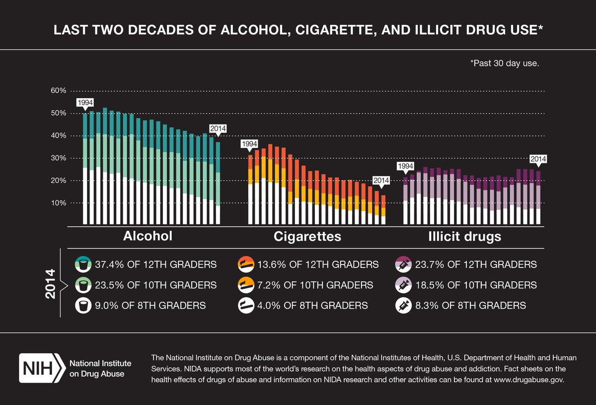 The findings revealed decreases in alcohol, cigarette & illicit drug use across all grades. #MTF2014 http://t.co/6UypimSwPe