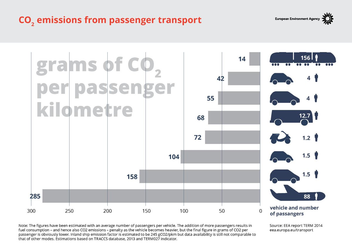 CO2 emissions per passenger kilometre from different modes of #transport. #climate More: http://t.co/xhXHrCPDUu http://t.co/biGqtvhzpg
