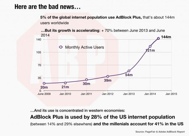 Use of Adblock is accelerating rapidly, which has serious implications for ad-driven publishers & advertisers http://t.co/c6rVDW8SoS