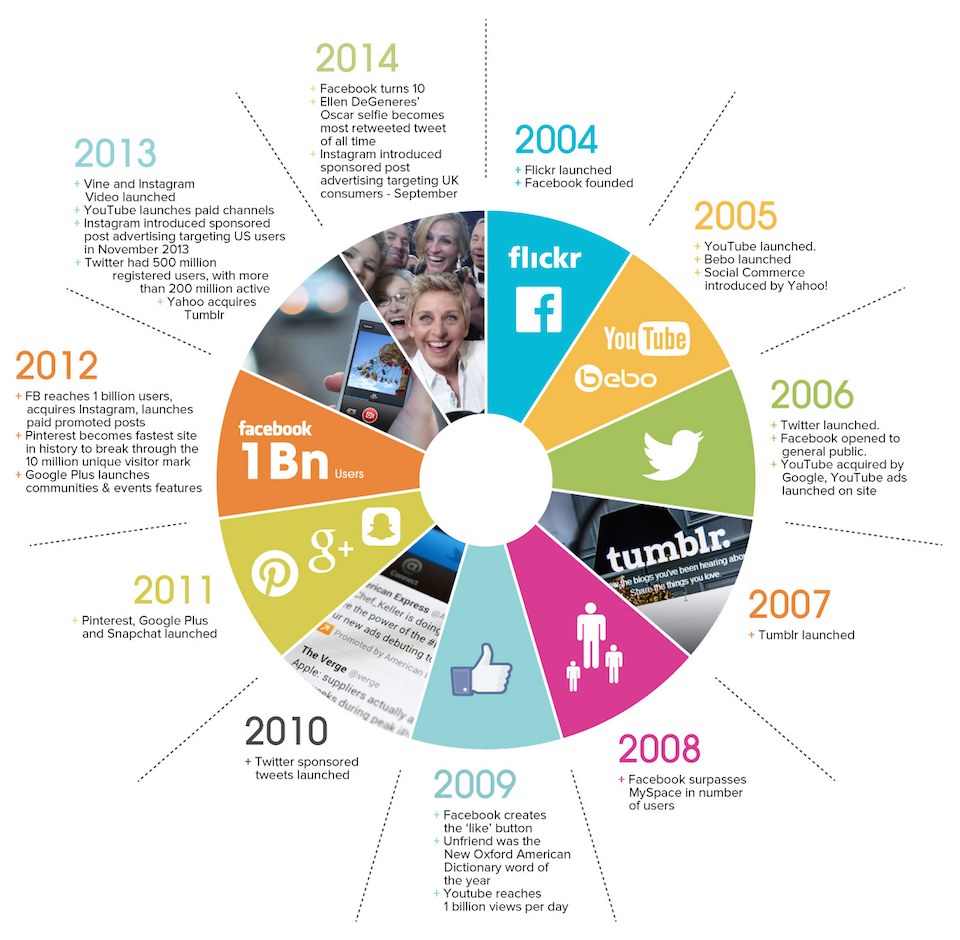 The evolution of #socialmedia (2004-14). http://t.co/xjdxMKWRpd http://t.co/kYmrKVZM2R