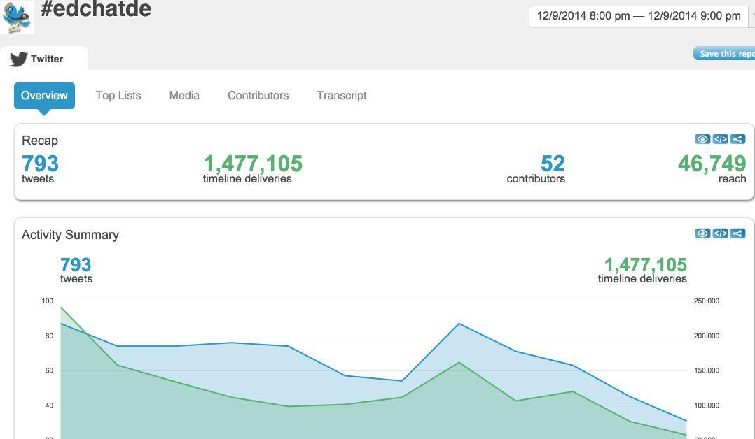 """Beim #EDchatDE No61 praktizierten 52 Teilgeber in 793 Tweets #SharingIsCaring zum Thema """"Kooperation mit/unter SuS"""" http://t.co/s0mIVOSOLB"""