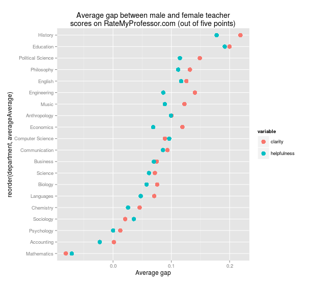 Average gender gap in teacher ratings.