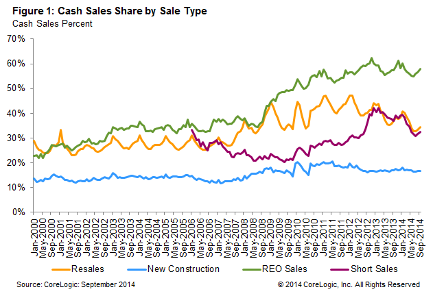 Cash Sales Made Up 35% of Total Home Sales in September 2014 #HousingTrends http://t.co/5sPyOh9wLl http://t.co/BAzqsnjs8r
