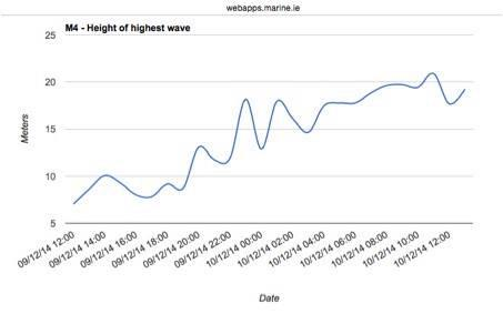M4 weather buoy off Donegal max wave heights in excess of 20 metres, 65 feet. #donegal http://t.co/7BVxymOPGw