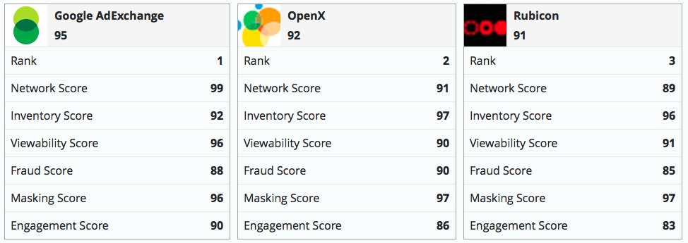Terrific @Forbes article by @robhof re @PixalateInc's #RTB quality index. Read here: http://t.co/JhDB5kFZYK @OpenX http://t.co/9fqATMjphu